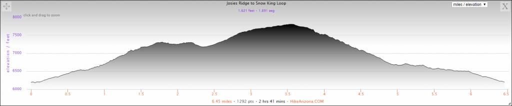 Elevation Profile for the Josie's Ridge to Snow King Loop Hike