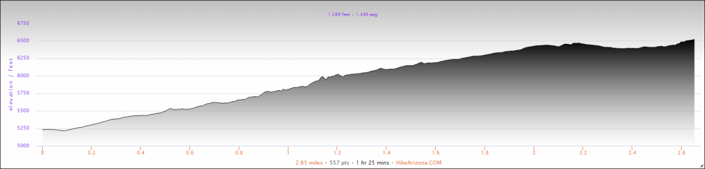 Elevation Profile for the Joe's Canyon Trail in Coronado National Memorial Hike