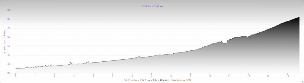 Elevation Profile for the North Kaibab Trail in Grand Canyon National Park Hike