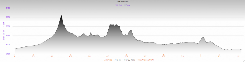 Elevation Profile for the The Windows in Arches National Park Hike