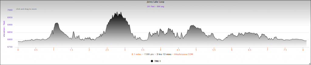 Elevation Profile for Jenny Lake Loop Hike