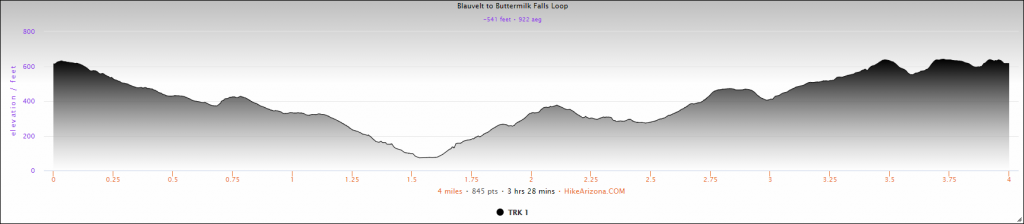 Elevation Profile for Blauvelt State Park to Buttermilk Falls County Park Loop