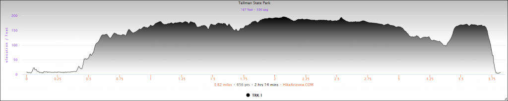 Elevation Profile for Tallman State Park Loop Hike