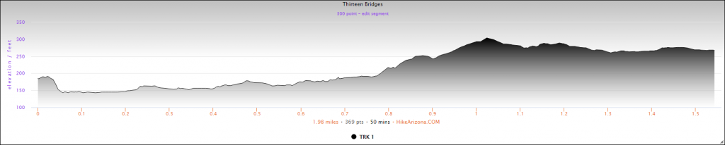 Elevation Profile for the Thirteen Bridges in the Rockefeller Preserve Hike