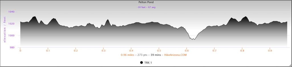 Elevation profile for Pelton Pond