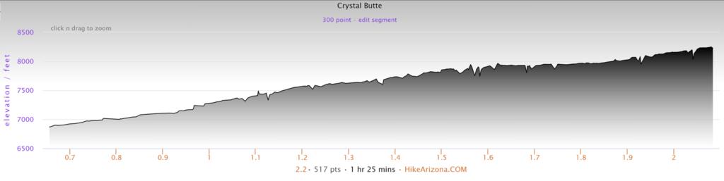 Elevation Profile for Crystal Butte