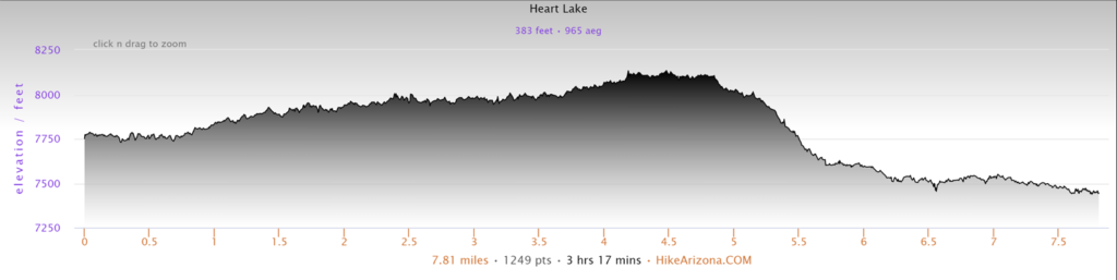 Elevation Profile for the Heart Lake Hike