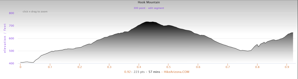 Elevation Profile for Hook Mountain