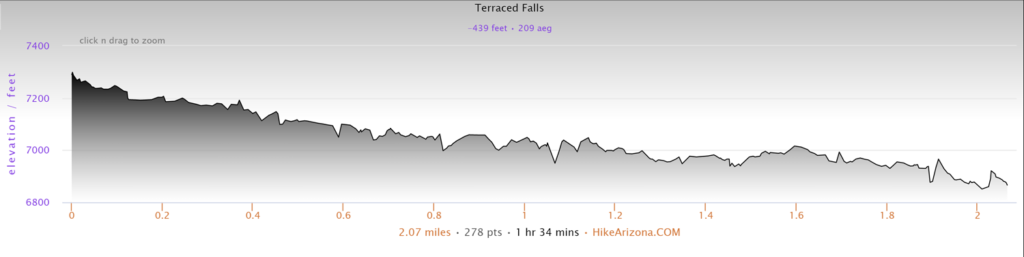 Elevation Profile for the Terraced Falls Trail Hike