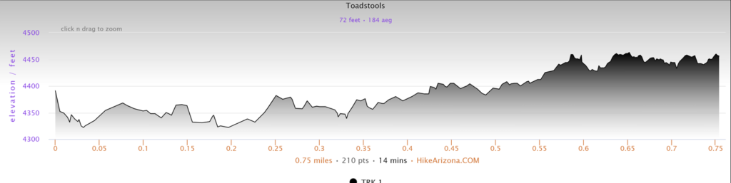 Elevation Profile for the Toadstools Trail Hike