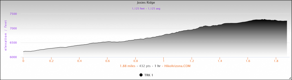 Elevation profile for Josie's Ridge