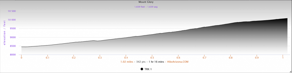 Elevation Profile for Mount Glory in the Teton Mountains