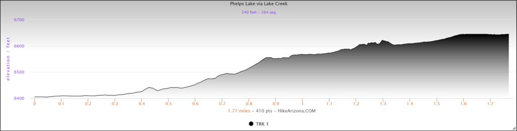 Elevation Profile for the Phelps Lake via Lake Creek Trail