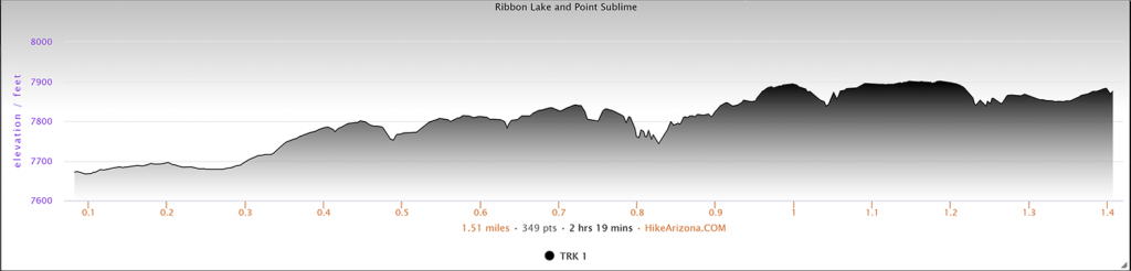 Elevation Profile for Point Sublime